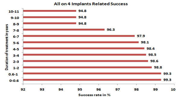All on 4 Dental Implant Success Rate