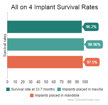 All-on-4 Implant Survival Rates