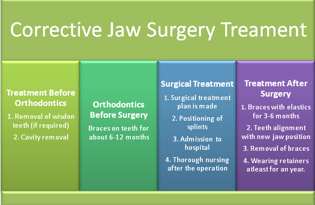 Jaw Surgery Treatment Process