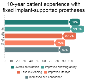 Patient Experience with Fixed Implant Prostheses