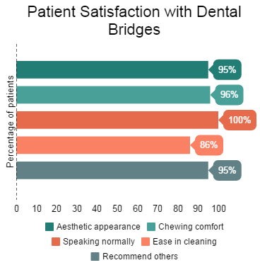 Patient Satisfaction with Dental Bridges
