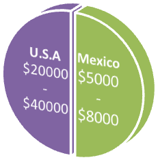 Price Comparison - Orthognathic Surgery in Mexico vs. USA