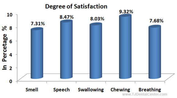 Patient Satisfaction Rates after Oral and Maxillofacial Surgery