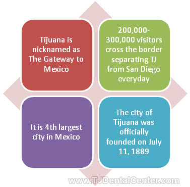 TIjuana Fun Facts