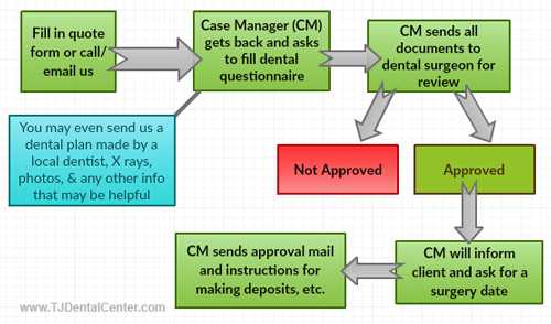 TJ Dental Center - Process Flow