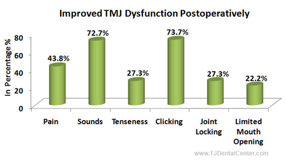 TMJ Function after Orthognathic Surgery