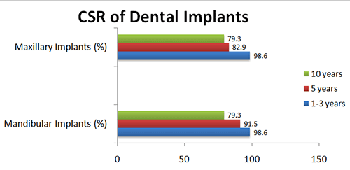 All-on-6/8 Dental Implant Success Rate
