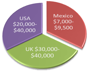 All-on-6 & 8 Dental Implant - Price Comparison - Mexico vs USA