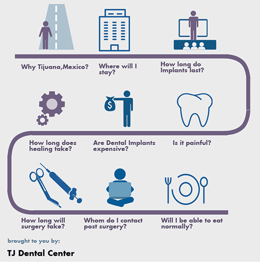 FAQ- All-on-6-and-All-on-8-Implants at TJ Dental Center