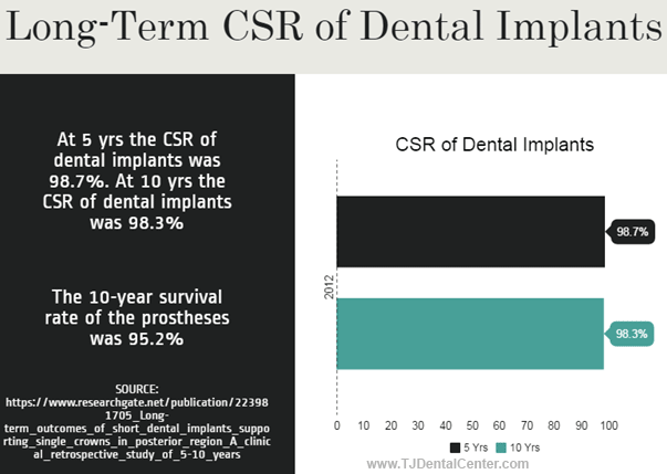 Cumulative Survival Rate of Dental Implants