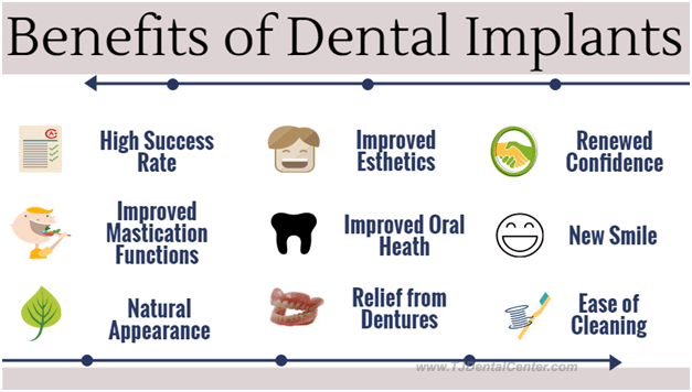 Benefits of Dental Implants - Infographics